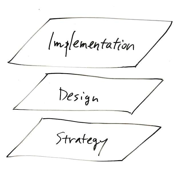 Strategy, Design and Implementation